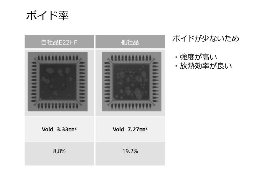 QFN特化ソルダーペーストボイド率